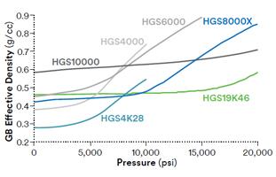 3M Glass Bubbles HGS Series