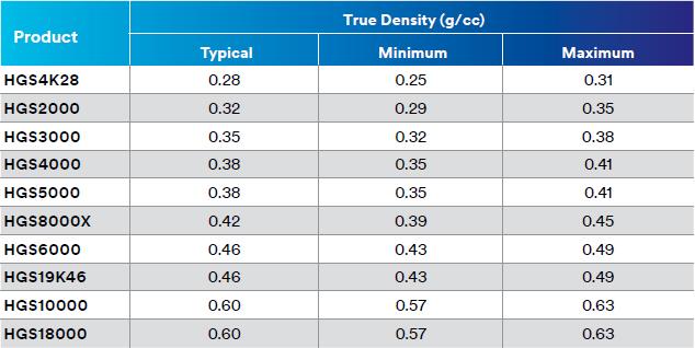 True Density